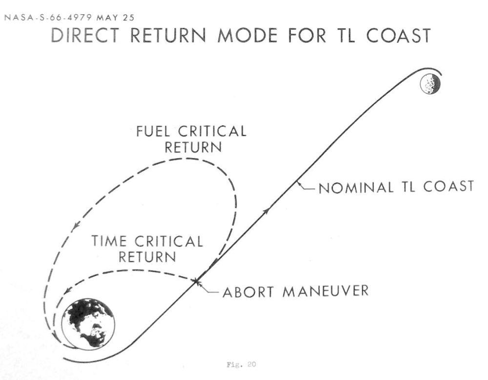 Image of Apollo 13 abort options